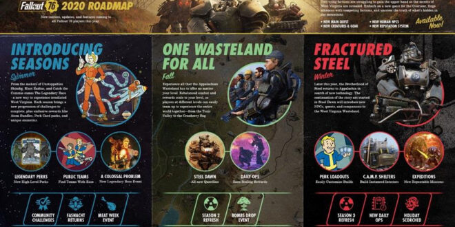 Fallout 76 gets a roadmap for 2020's content