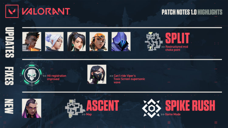 Valorant Launch Day Patch Notes Summary Valorant launch patch adds Agent Reyna, Ascent map, Spike Rush mode
